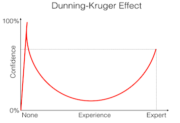 Dunning Kruger effect and photography
